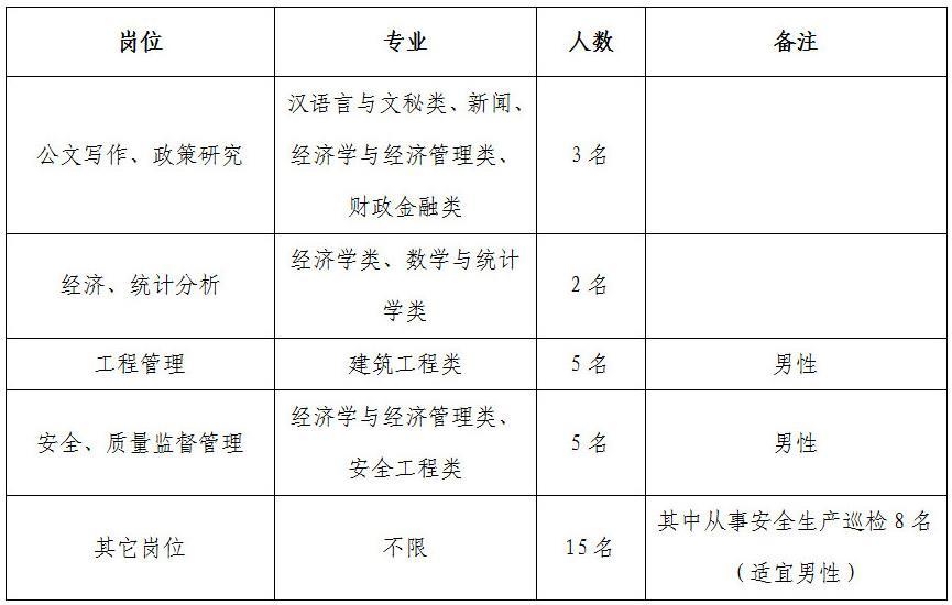 晋中开发区招聘30名工作人员公告